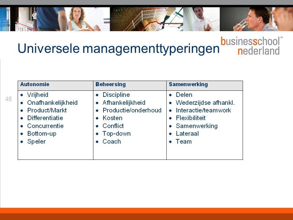 Definiëren van organisatie-issues