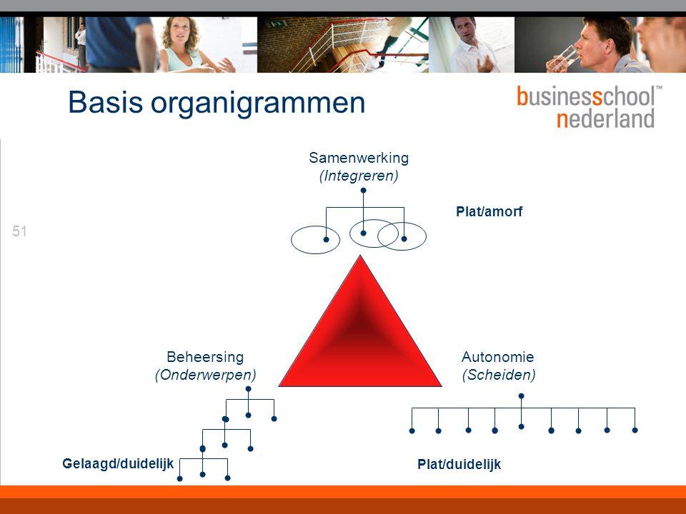 Algemene organisatievormen