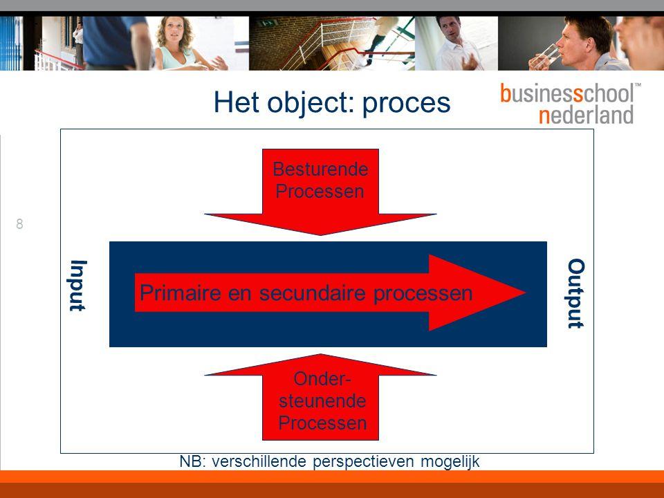 Niveauperspectief Strategisch niveau: heroriëntatie en herontwerp van het primaire proces en bedrijfsmodel.