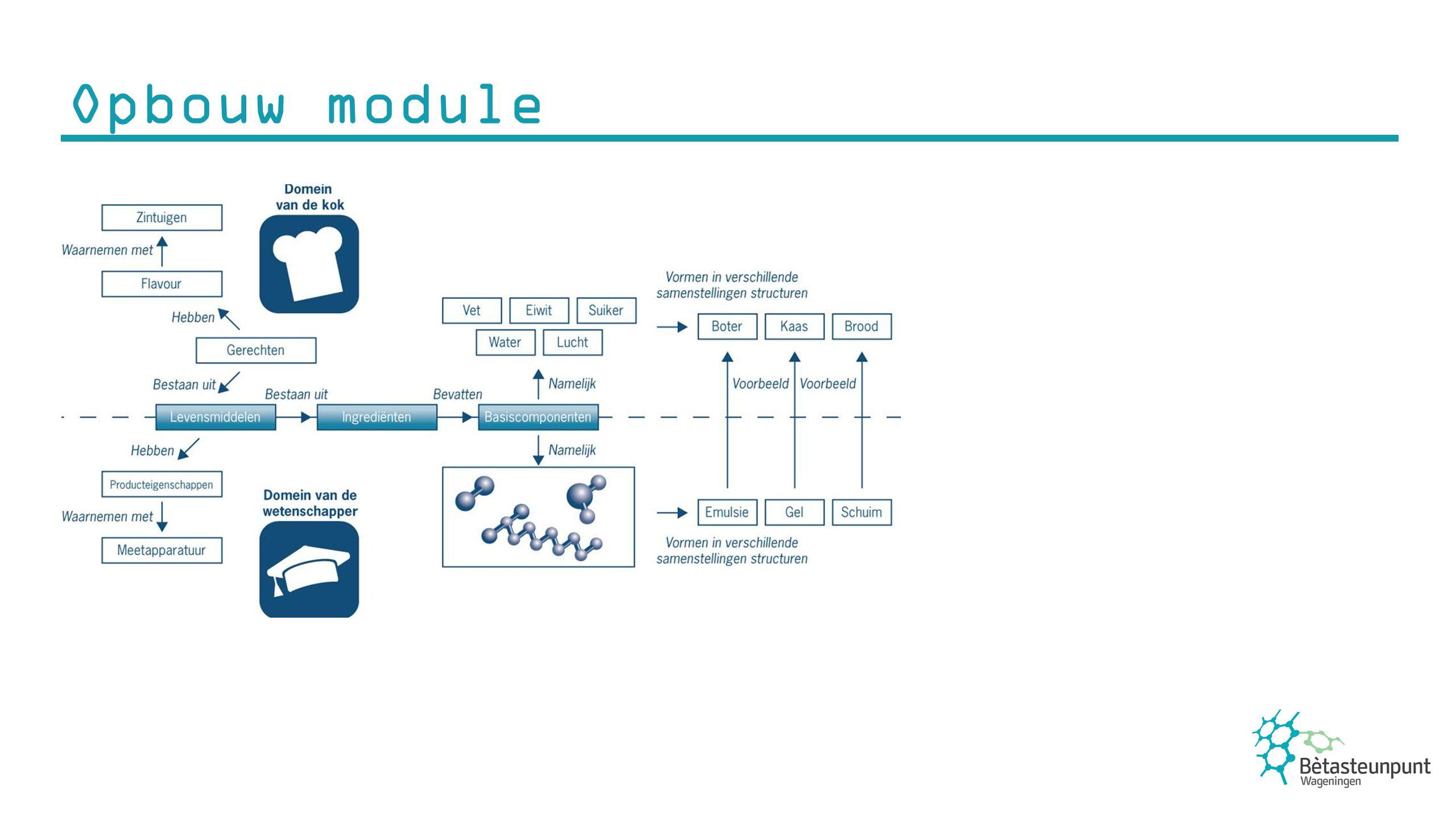 Opbouw module melk/ boter / mayonaise vloeistof / vloeistof Water / olie verhouding, emulgator: