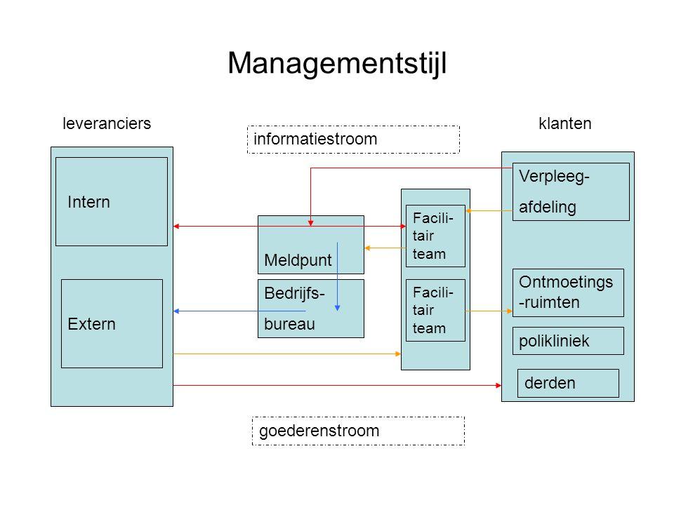 Managementstijl leveranciers klanten informatiestroom Intern Verpleeg-