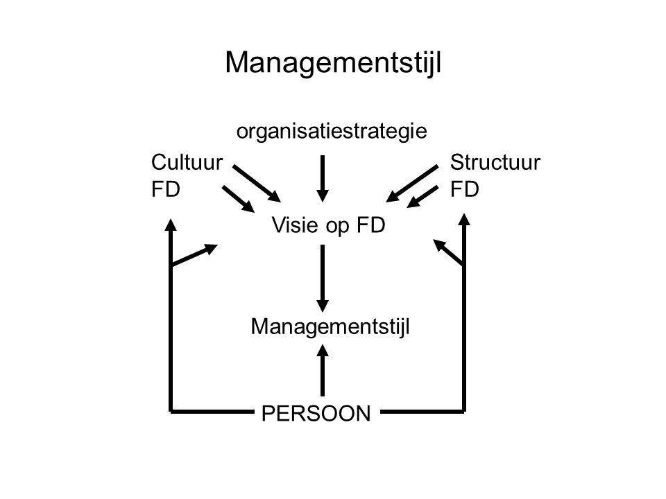organisatiestrategie