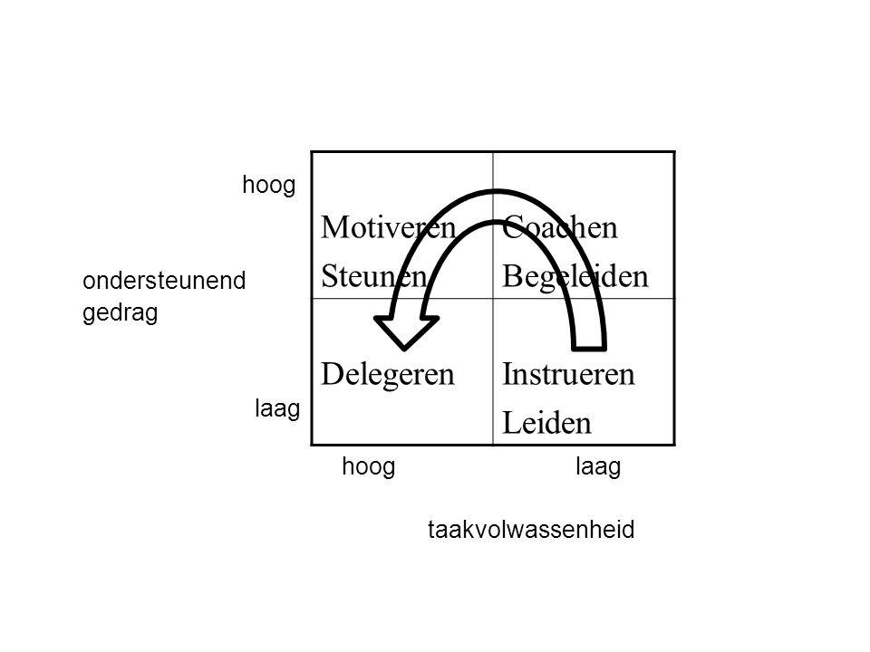 Motiveren Steunen Coachen Begeleiden Delegeren Instrueren Leiden hoog