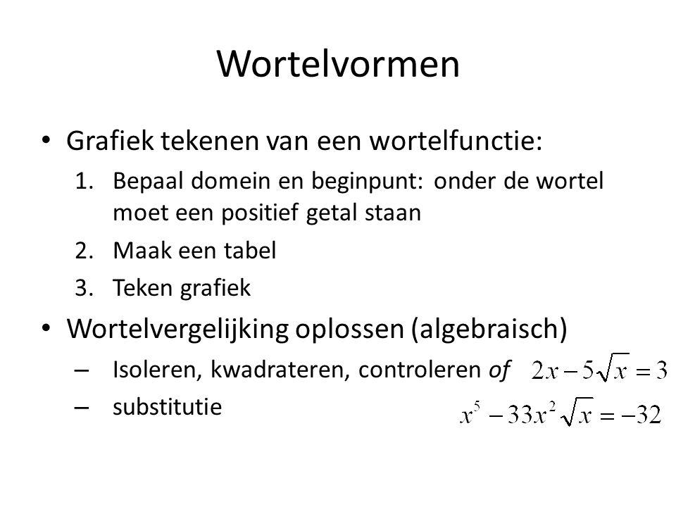 Wortelvormen Grafiek tekenen van een wortelfunctie: