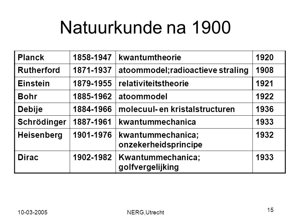 Natuurkunde na 1900 Planck 1858-1947 kwantumtheorie 1920 Rutherford