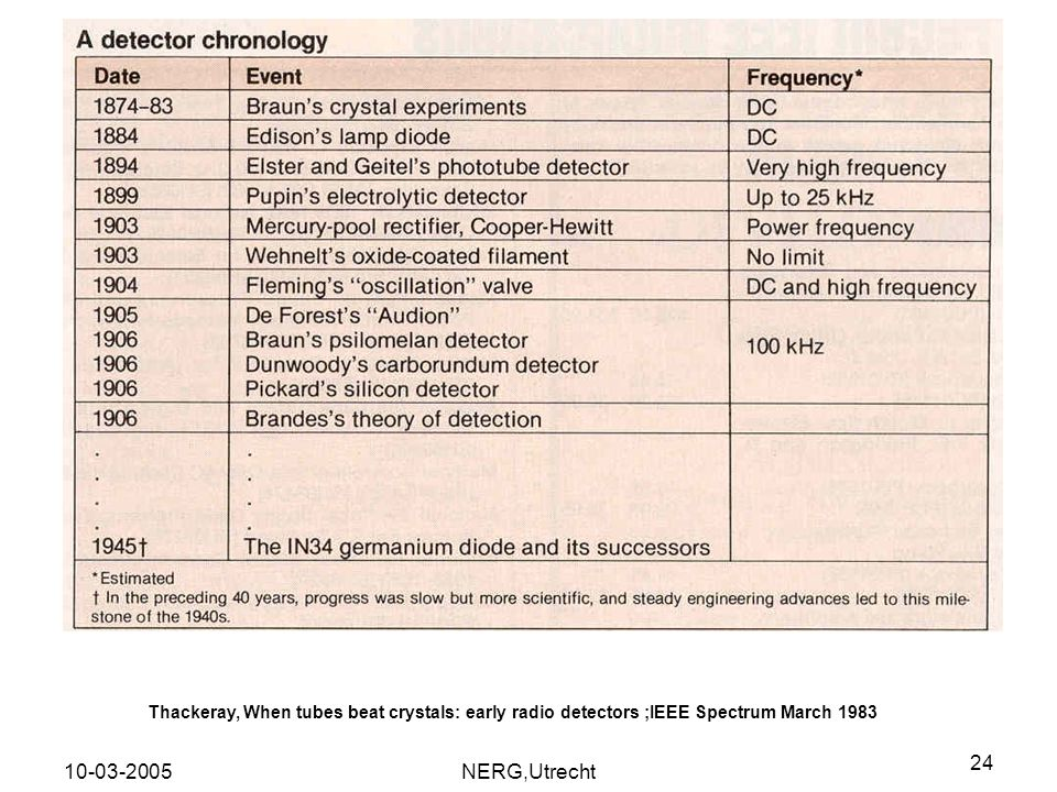 Thackeray, When tubes beat crystals: early radio detectors ;IEEE Spectrum March 1983