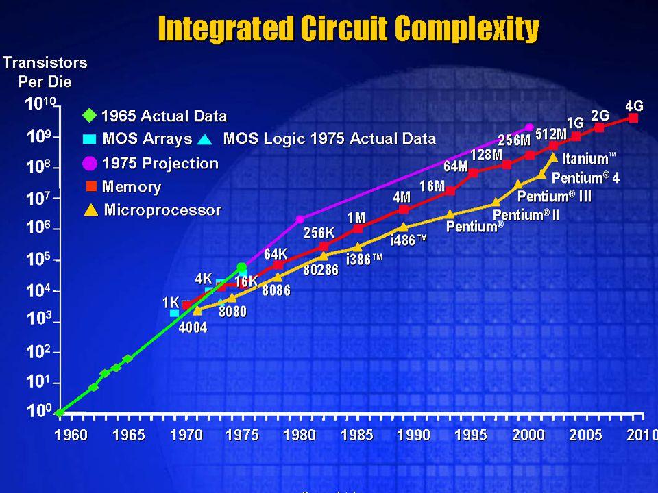 We komen in het tijdperk van de microelektronica en de Wet van Moore