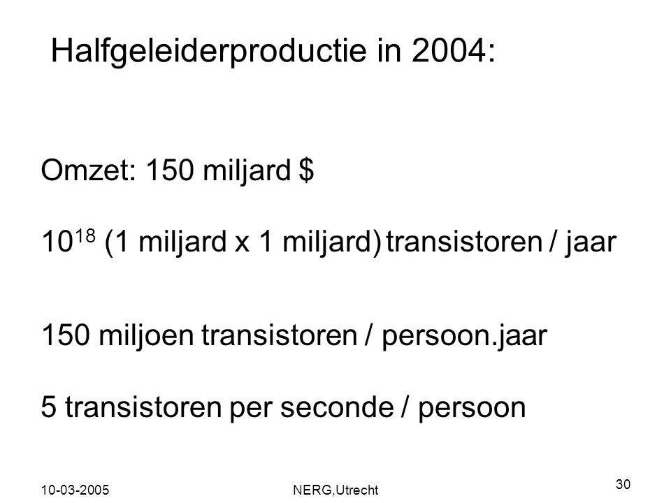 Halfgeleiderproductie in 2004: