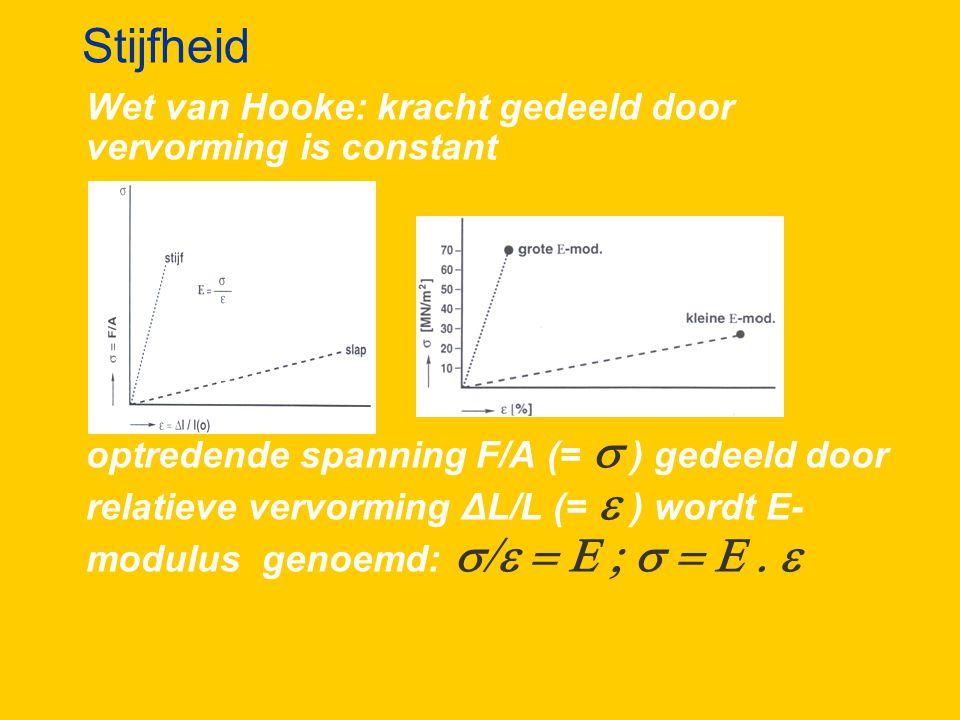 Stijfheid Wet van Hooke: kracht gedeeld door vervorming is constant