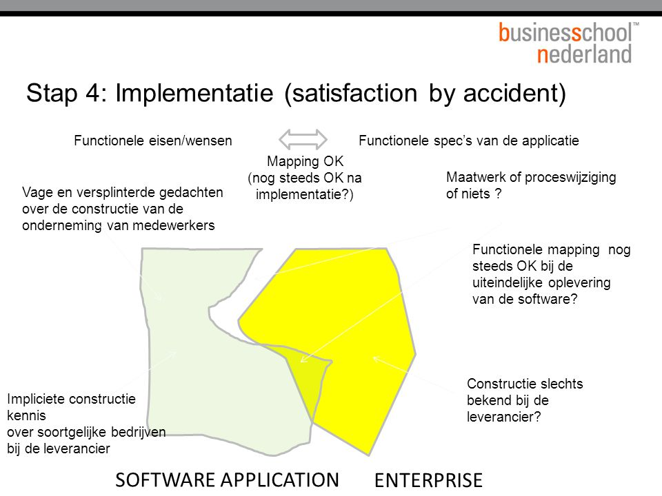 Stap 4: Implementatie (satisfaction by accident)