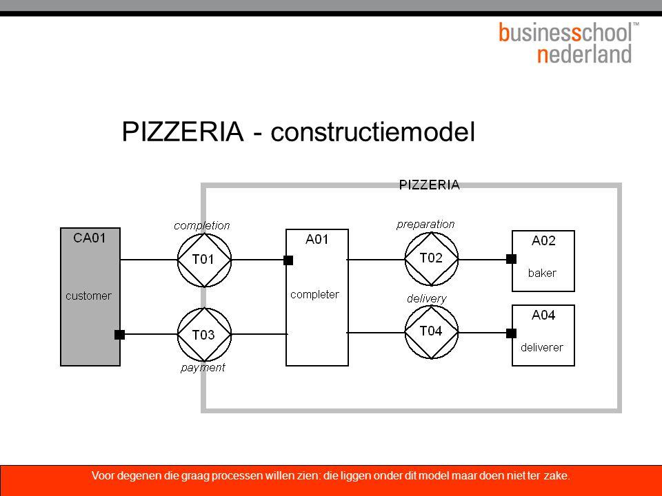 PIZZERIA - constructiemodel