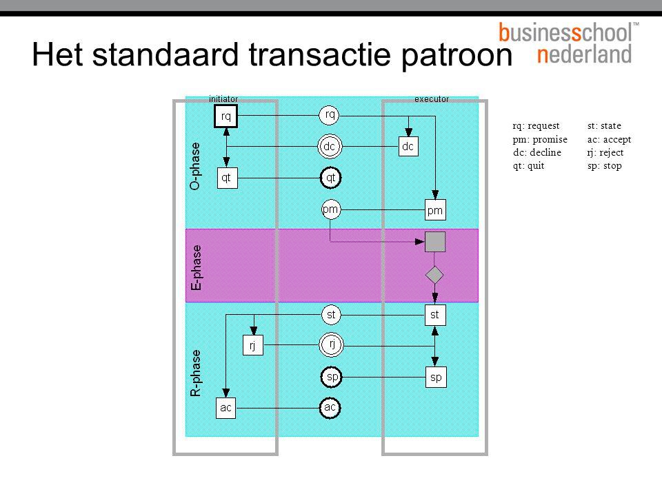 Het standaard transactie patroon