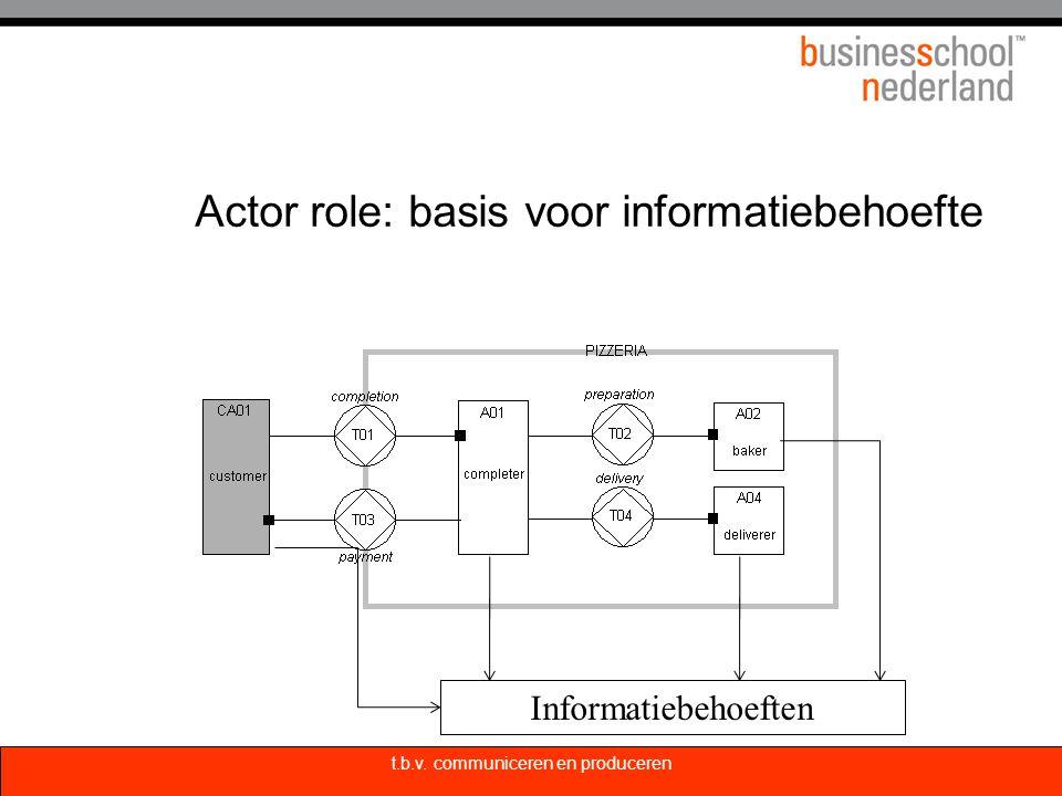 Actor role: basis voor informatiebehoefte