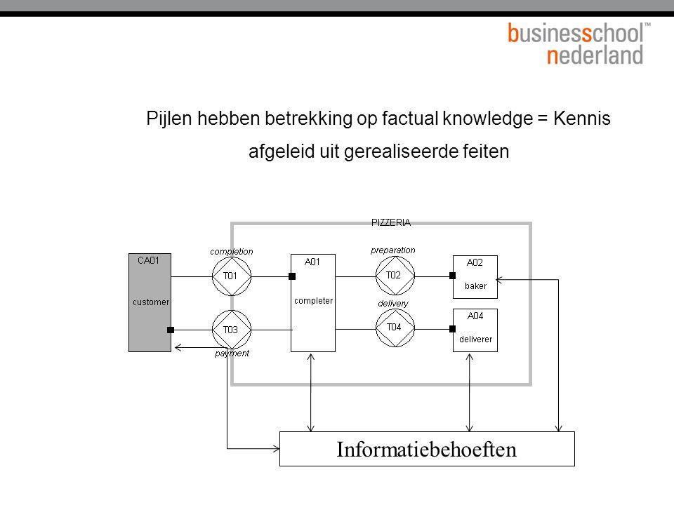 Pijlen hebben betrekking op factual knowledge = Kennis afgeleid uit gerealiseerde feiten