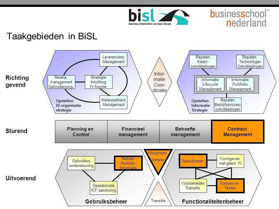 Taakgebieden in BiSL Richting gevend Sturend Uitvoerend Gebruiksbeheer