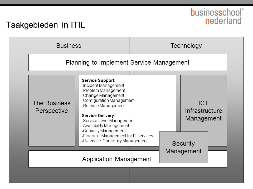 Taakgebieden in ITIL Business Technology