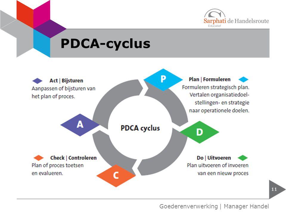 PDCA-cyclus Goederenverwerking   Manager Handel