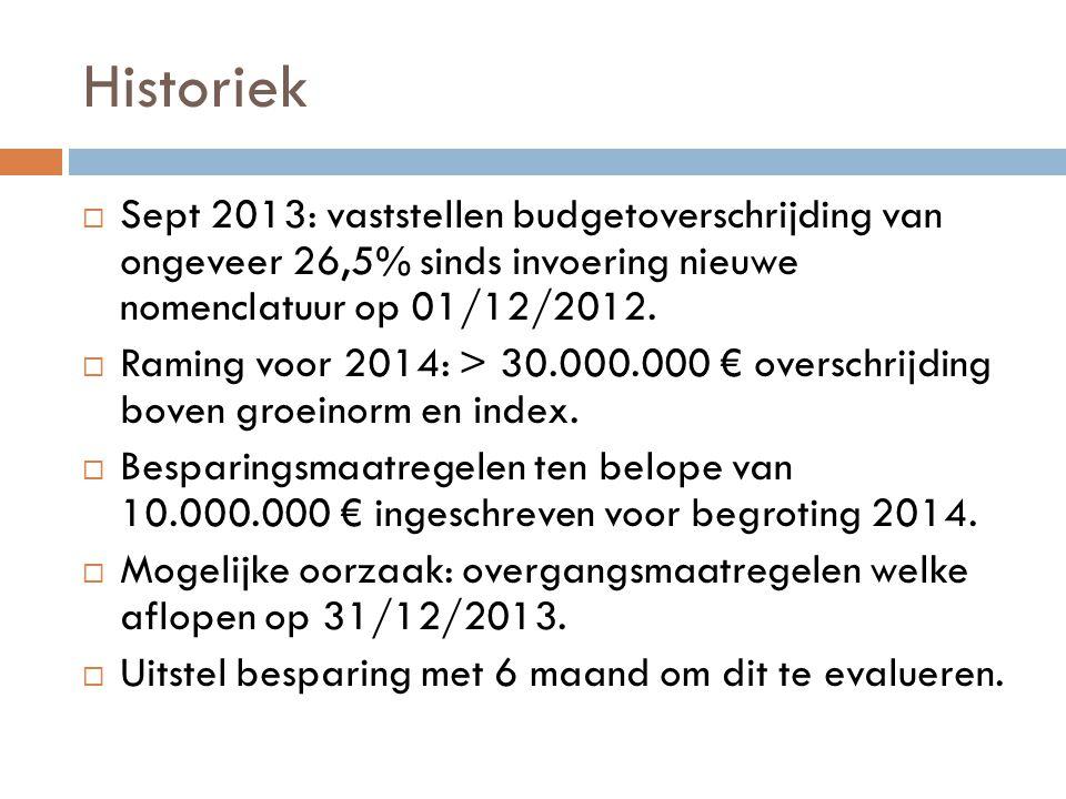 Historiek Sept 2013: vaststellen budgetoverschrijding van ongeveer 26,5% sinds invoering nieuwe nomenclatuur op 01/12/2012.