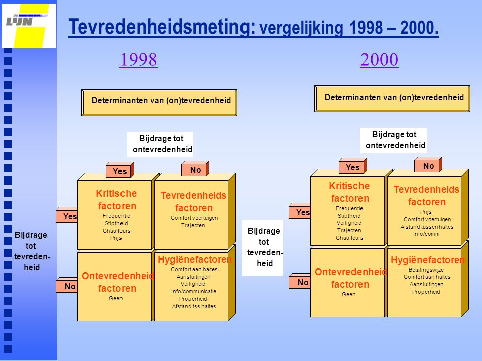 Determinanten van (on)tevredenheid Determinanten van (on)tevredenheid