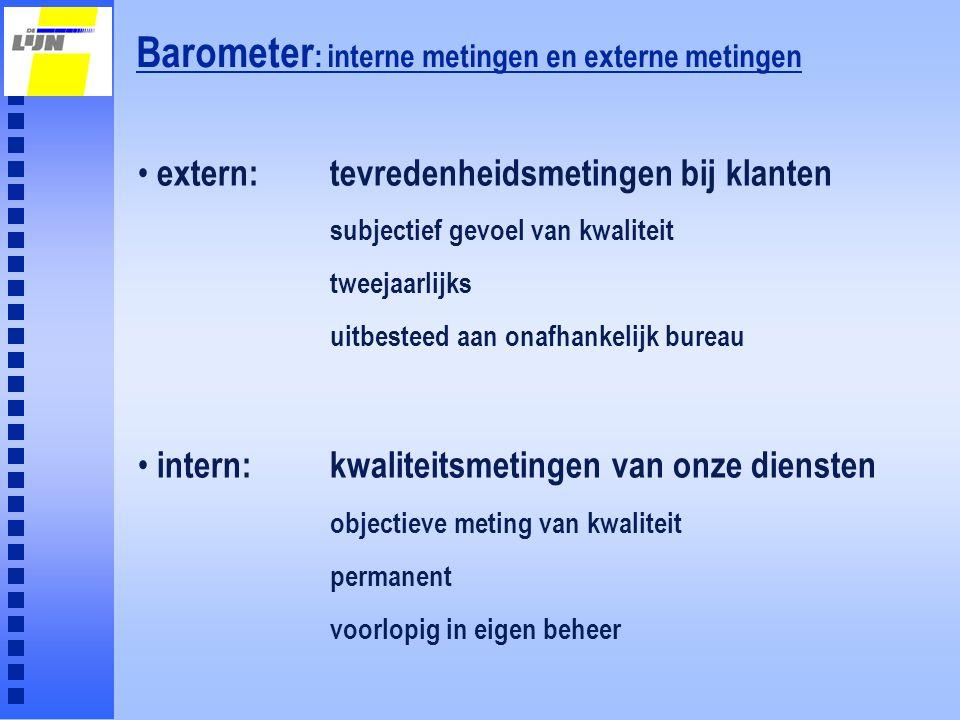 Barometer: interne metingen en externe metingen