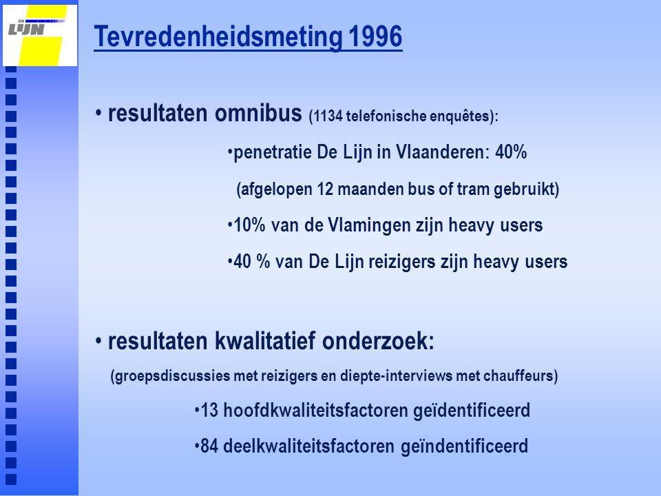 Tevredenheidsmeting 1996 resultaten omnibus (1134 telefonische enquêtes): penetratie De Lijn in Vlaanderen: 40%