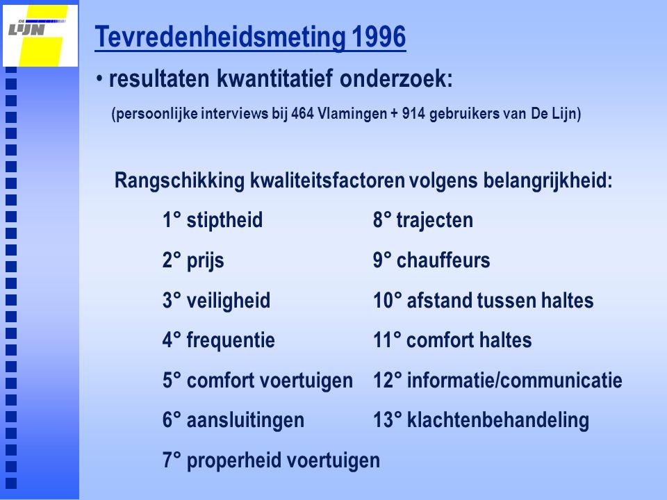 Tevredenheidsmeting 1996 resultaten kwantitatief onderzoek: