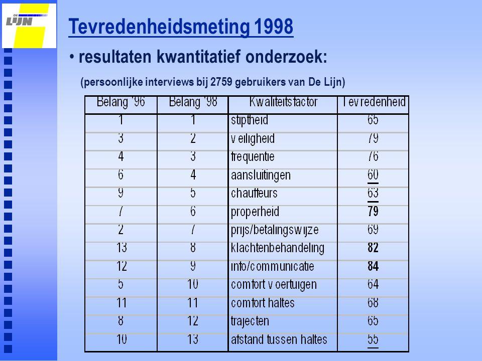 Tevredenheidsmeting 1998 resultaten kwantitatief onderzoek: