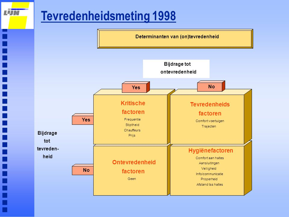 Determinanten van (on)tevredenheid