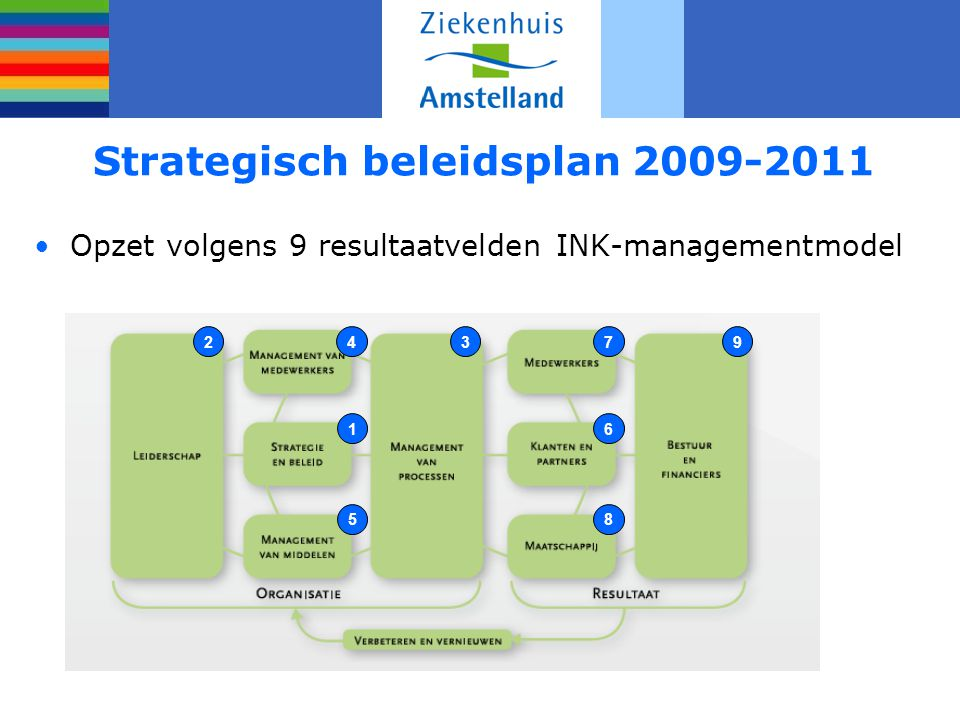 Strategisch beleidsplan 2009-2011