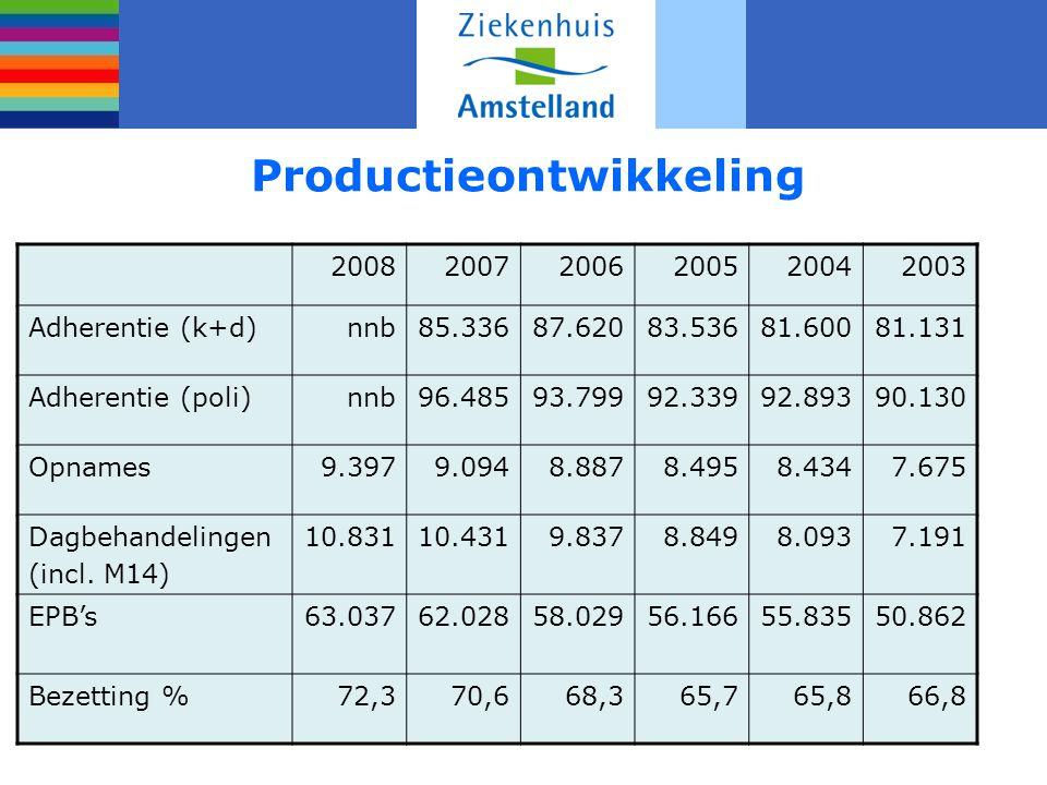 Productieontwikkeling