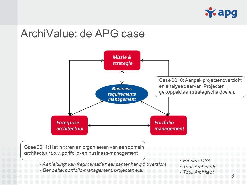ArchiValue: de APG case