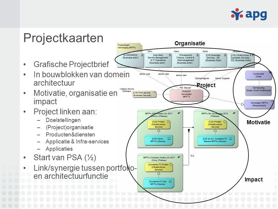 Projectkaarten Grafische Projectbrief