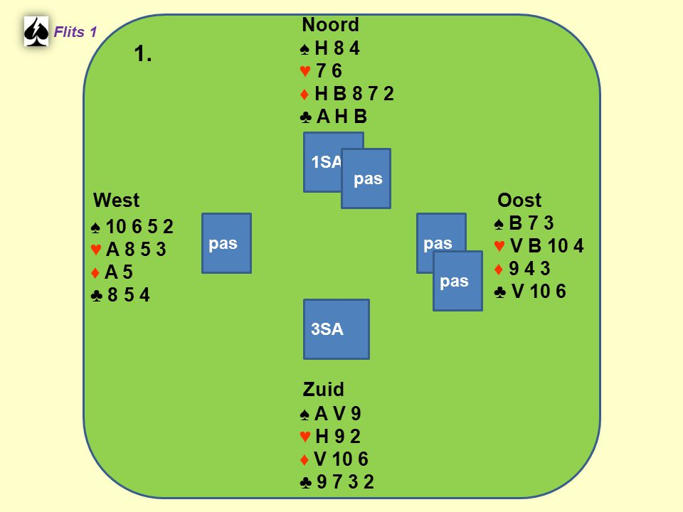 West Noord 1. Zuid ♠ H 8 4 ♥ 7 6 ♦ H B 8 7 2 ♣ A H B ♠ B 7 3
