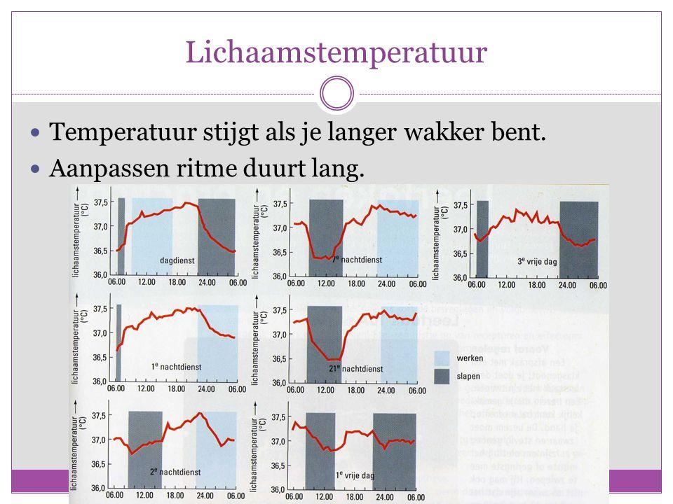 Lichaamstemperatuur Temperatuur stijgt als je langer wakker bent.