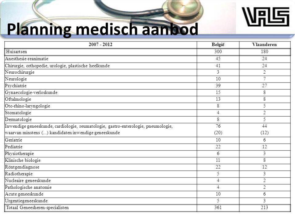 Planning medisch aanbod