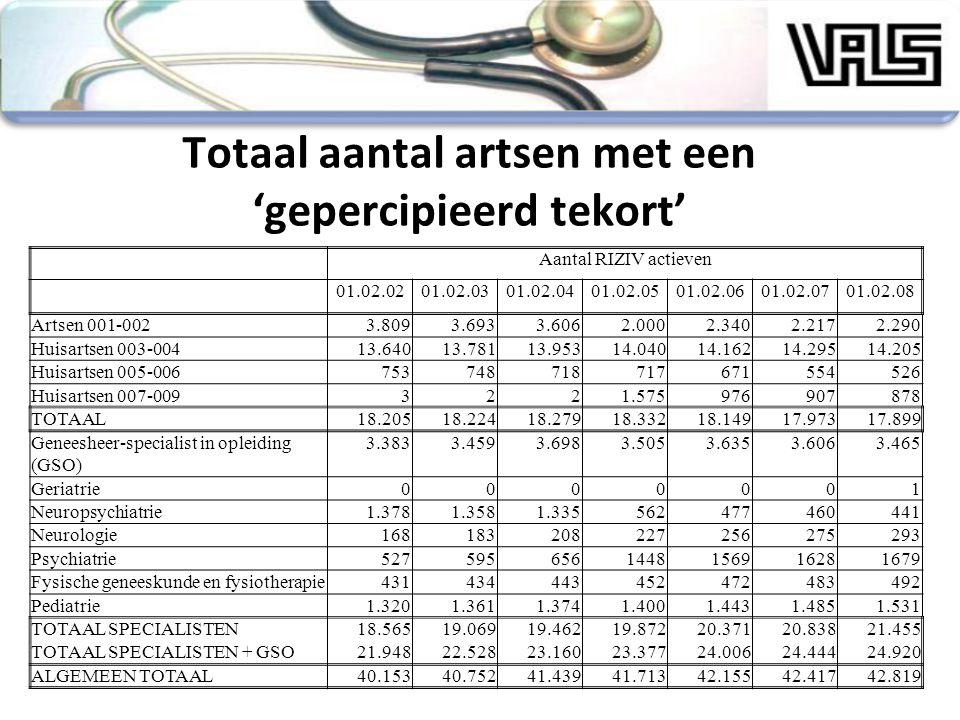 Totaal aantal artsen met een 'gepercipieerd tekort'