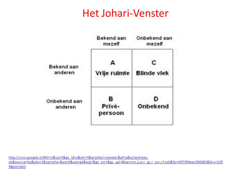 Het Johari-Venster