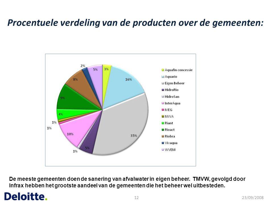 Procentuele verdeling van de producten over de gemeenten: