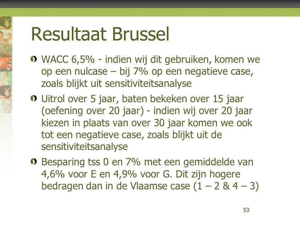 Resultaat Brussel