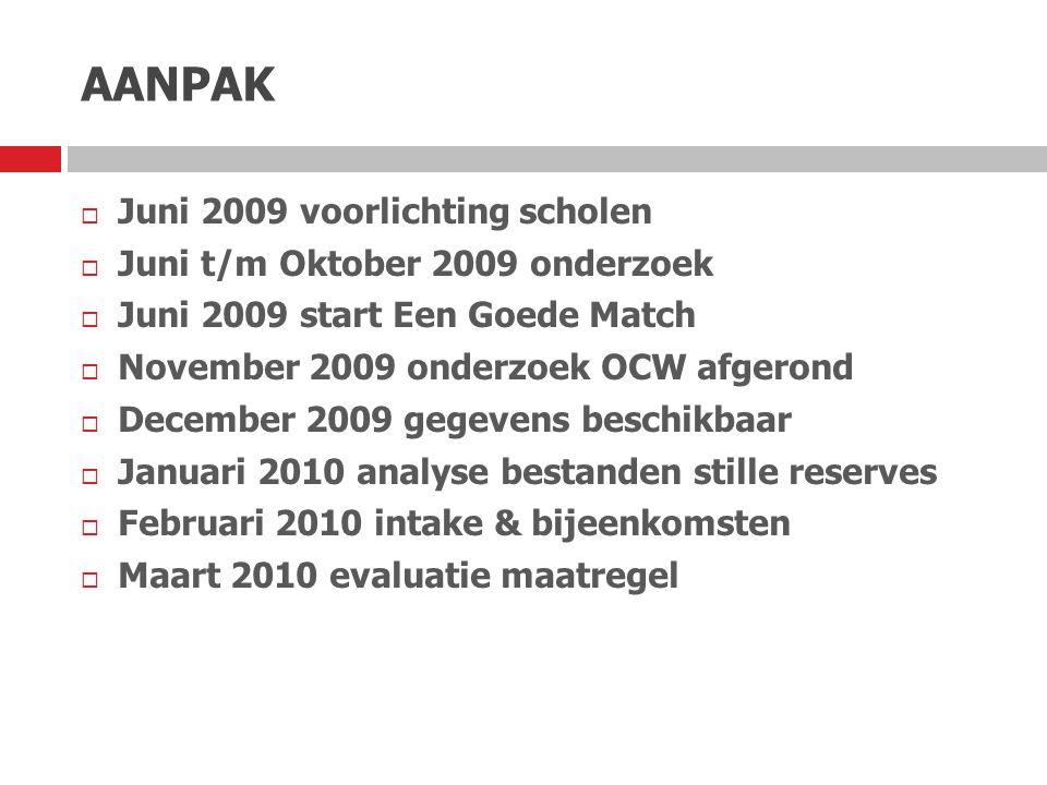 AANPAK Juni 2009 voorlichting scholen Juni t/m Oktober 2009 onderzoek