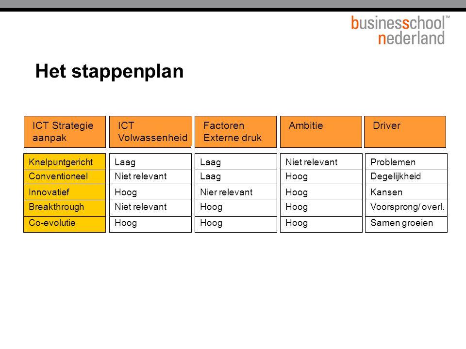 Het stappenplan ICT Strategie aanpak ICT Volwassenheid Factoren