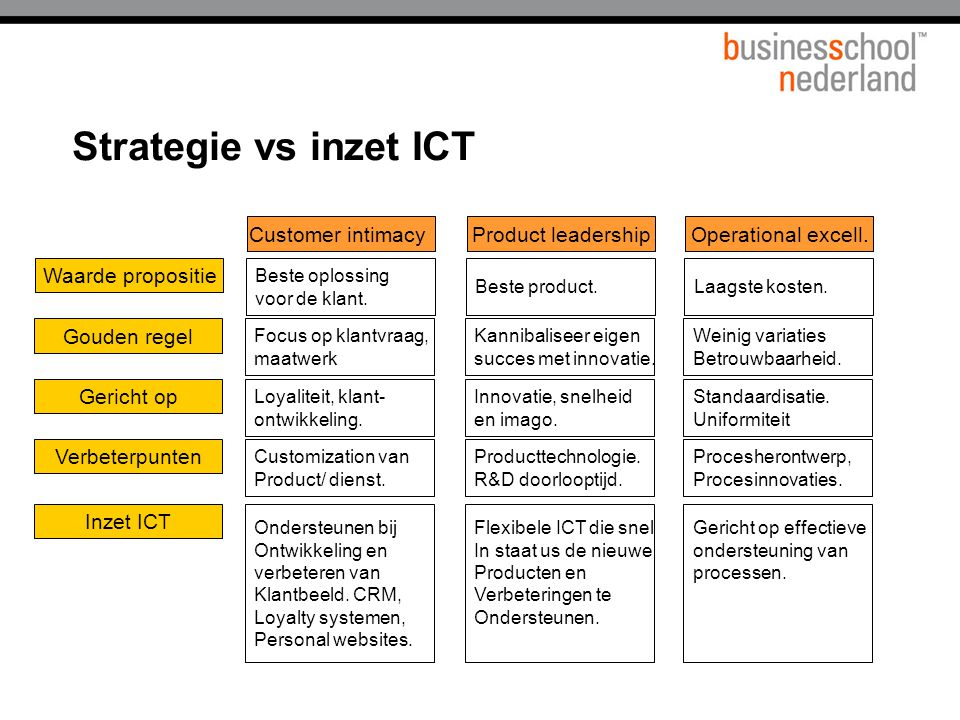 Strategie vs inzet ICT Customer intimacy Product leadership