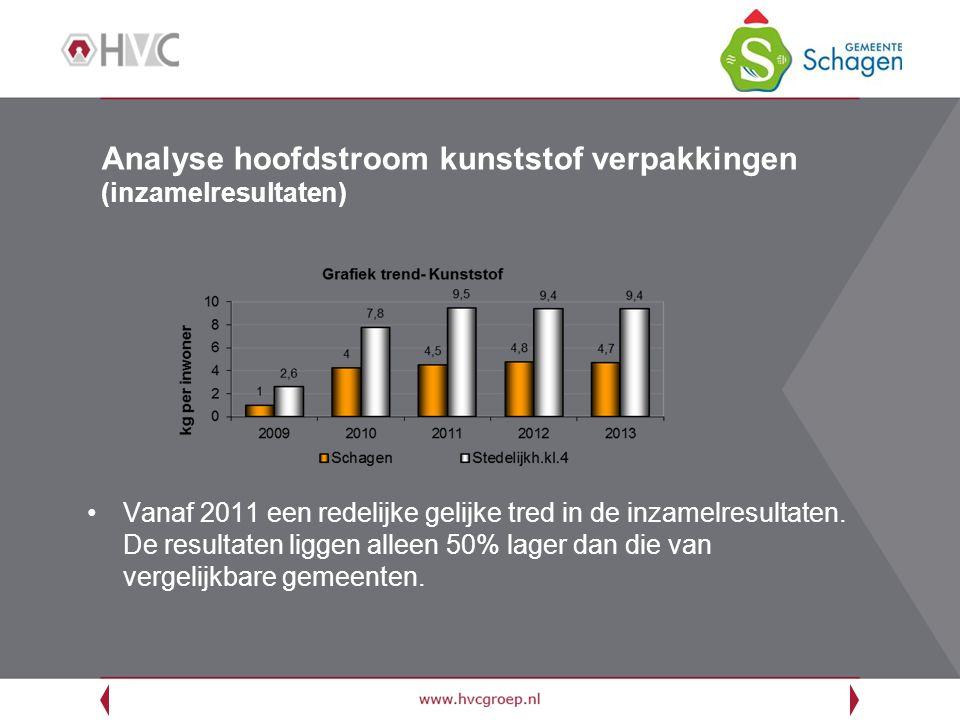 Analyse hoofdstroom kunststof verpakkingen (inzamelresultaten)