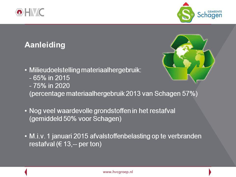 Aanleiding Milieudoelstelling materiaalhergebruik: - 65% in 2015 - 75% in 2020 (percentage materiaalhergebruik 2013 van Schagen 57%)