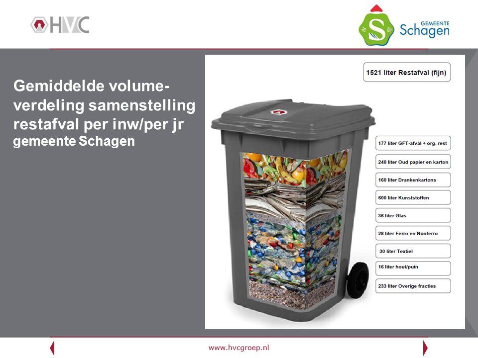 Gemiddelde volume-verdeling samenstelling restafval per inw/per jr gemeente Schagen