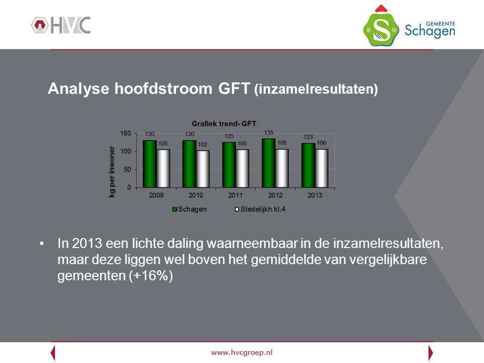 Analyse hoofdstroom GFT (inzamelresultaten)