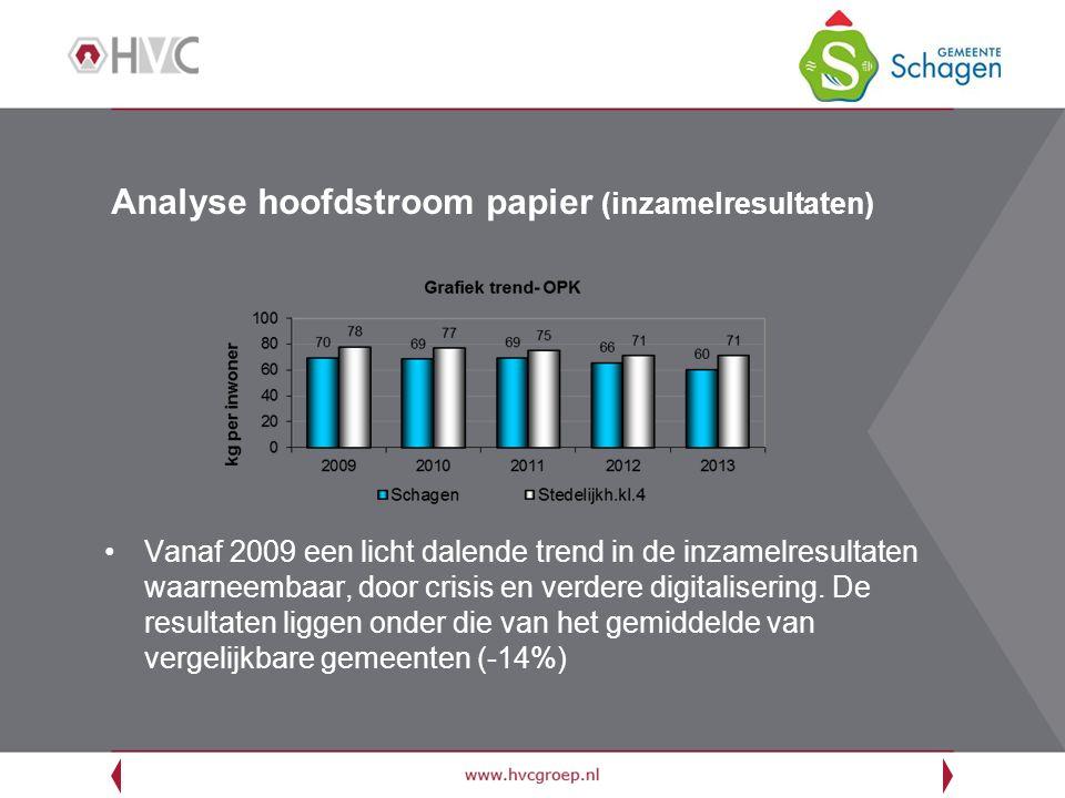 Analyse hoofdstroom papier (inzamelresultaten)