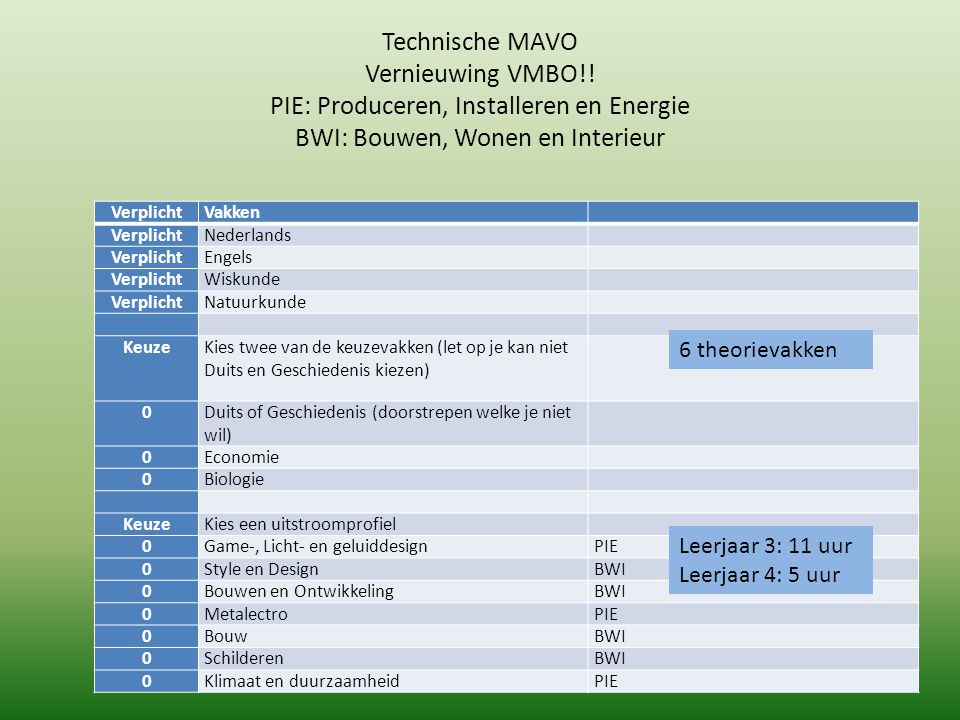 Technische MAVO Vernieuwing VMBO