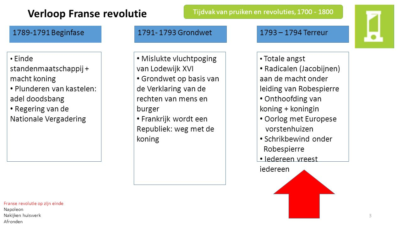 Tijdvak van pruiken en revoluties, 1700 - 1800