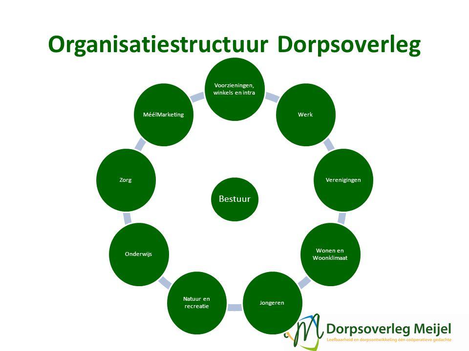 Organisatiestructuur Dorpsoverleg